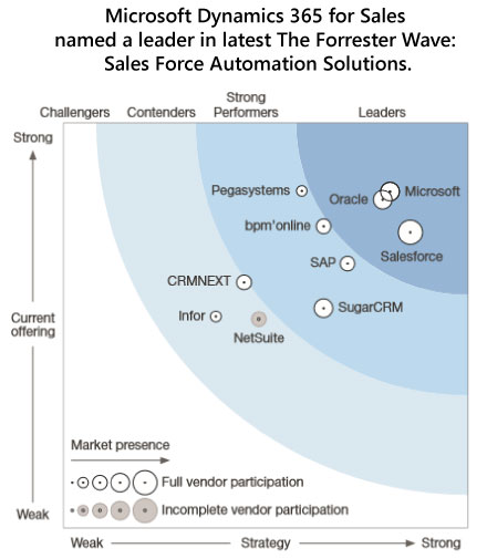 The Forrester Wave: Sales Force Automation Solutions.