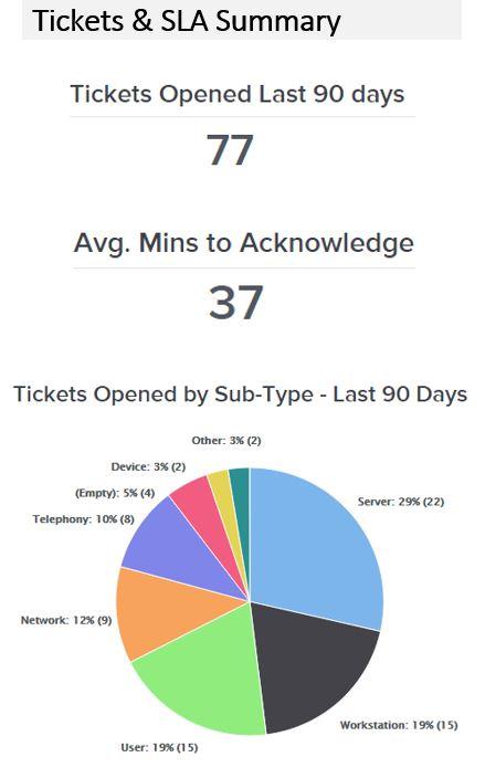summary_tickets