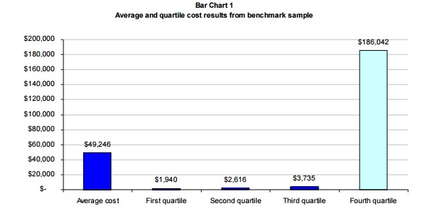 average and quartile cost results from benchmark sample
