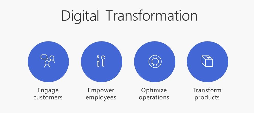 dynamics-365-digital-transformation1